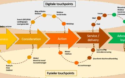 in 6 stappen een customer journey map