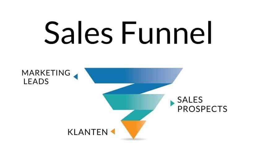 Sales en Marketing en het belang van een goede online samenwerking